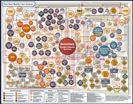 obamacare org chart