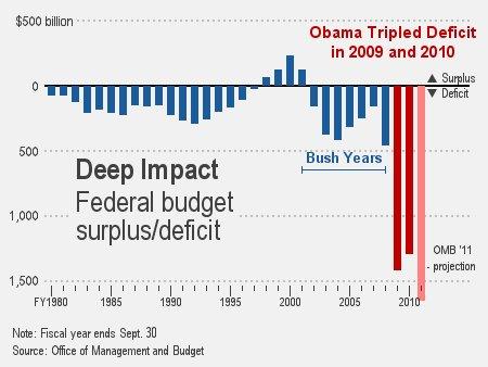 obama-deficit-2011